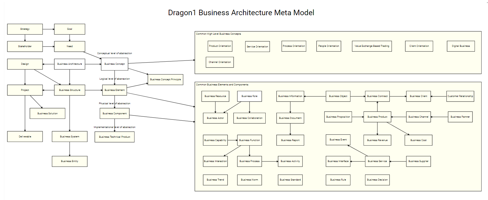 Dragon1 Business Architecture Meta Model Detailed