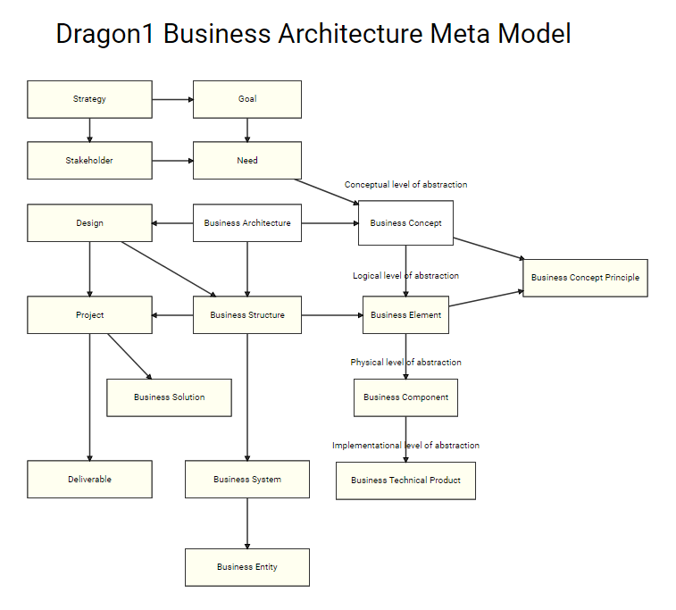 Dragon1 Business Architecture Meta Model