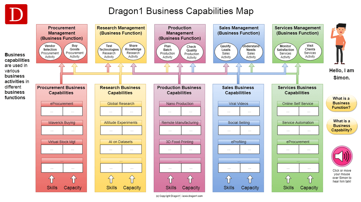 business capability map