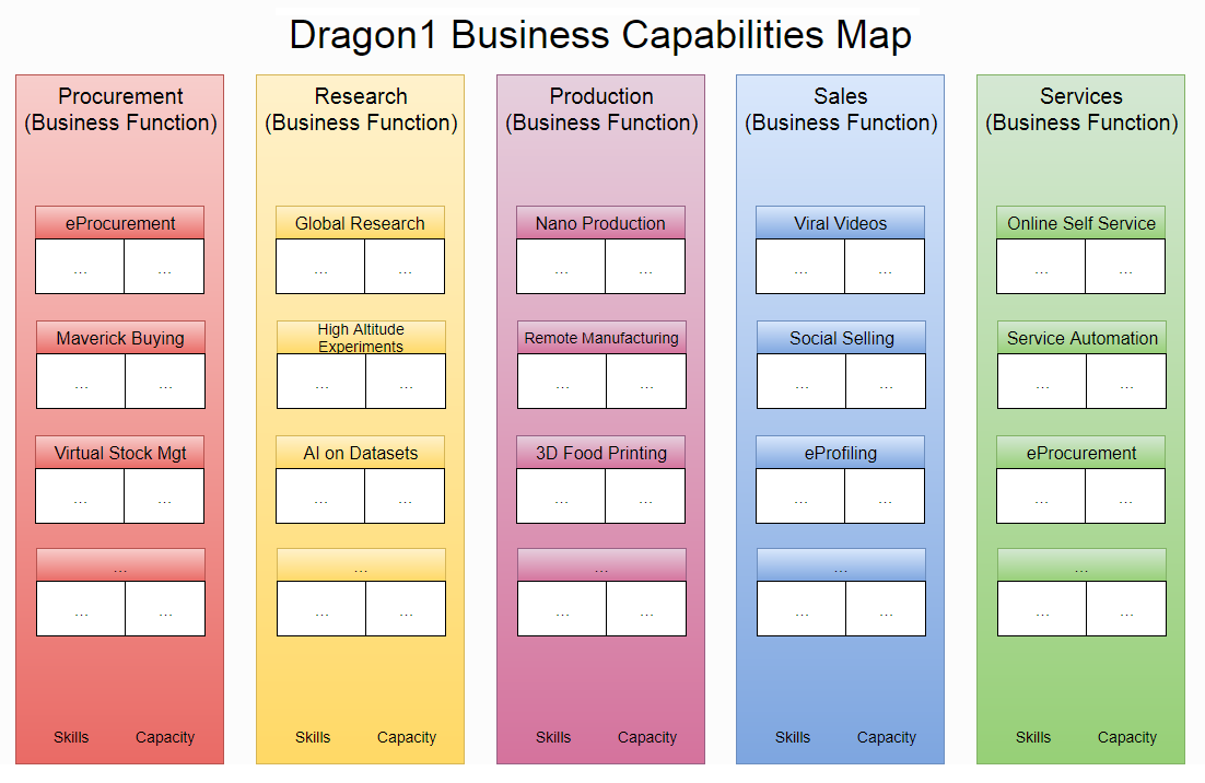 Business Capabilities Map Is Not Only Listing The But Also By Breaking Them Down Into Skills And Capacity Making It Easier To Implement
