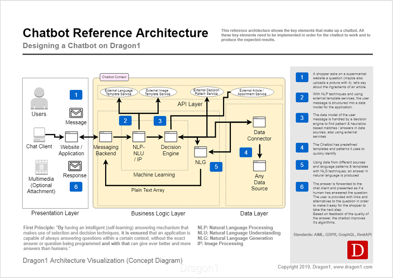 Dragon1 Chatbot Architecture Diagram