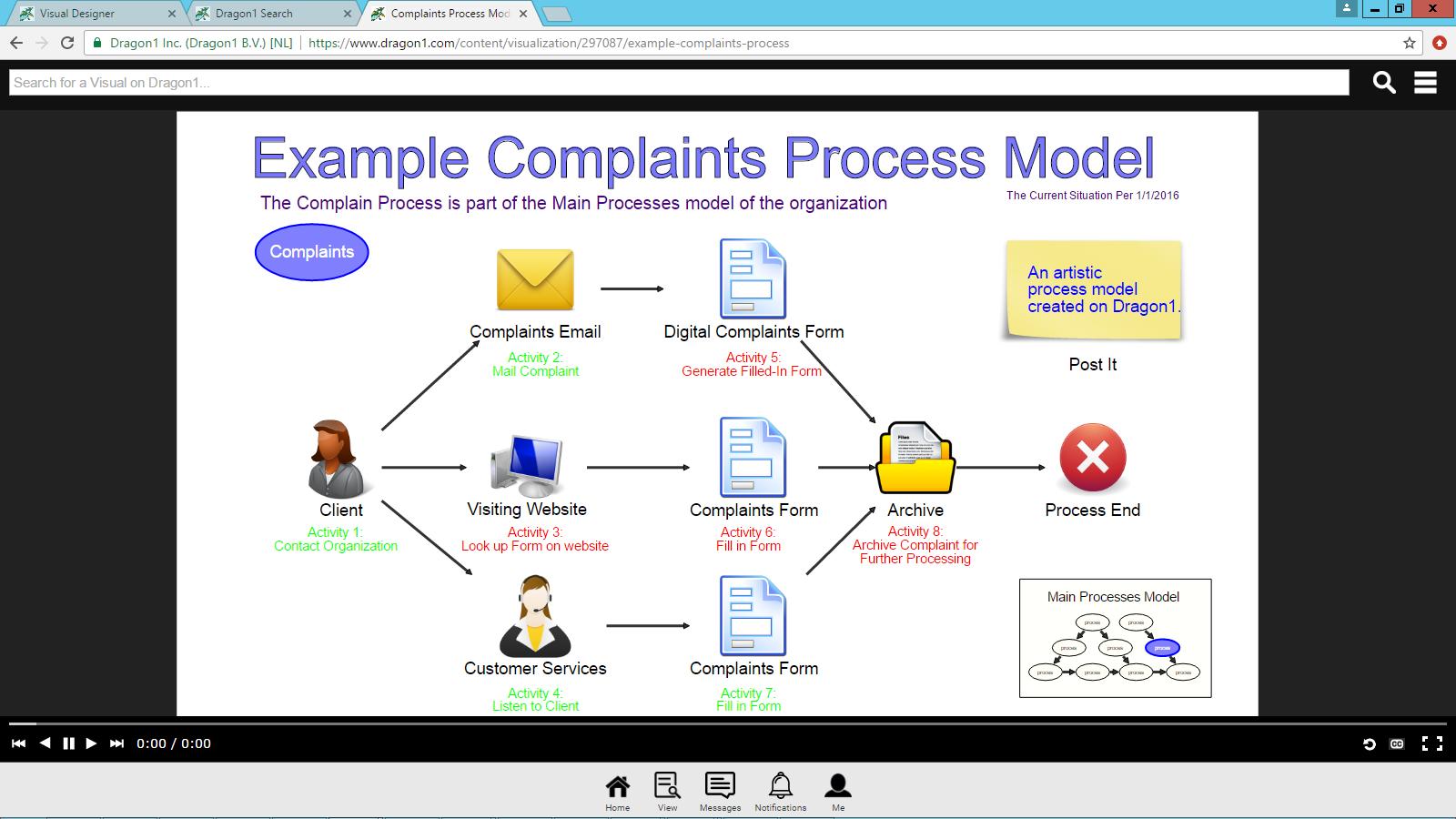 3d process model