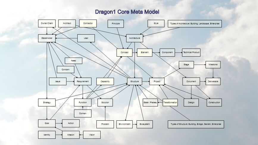 Dragon1 Core Meta Model