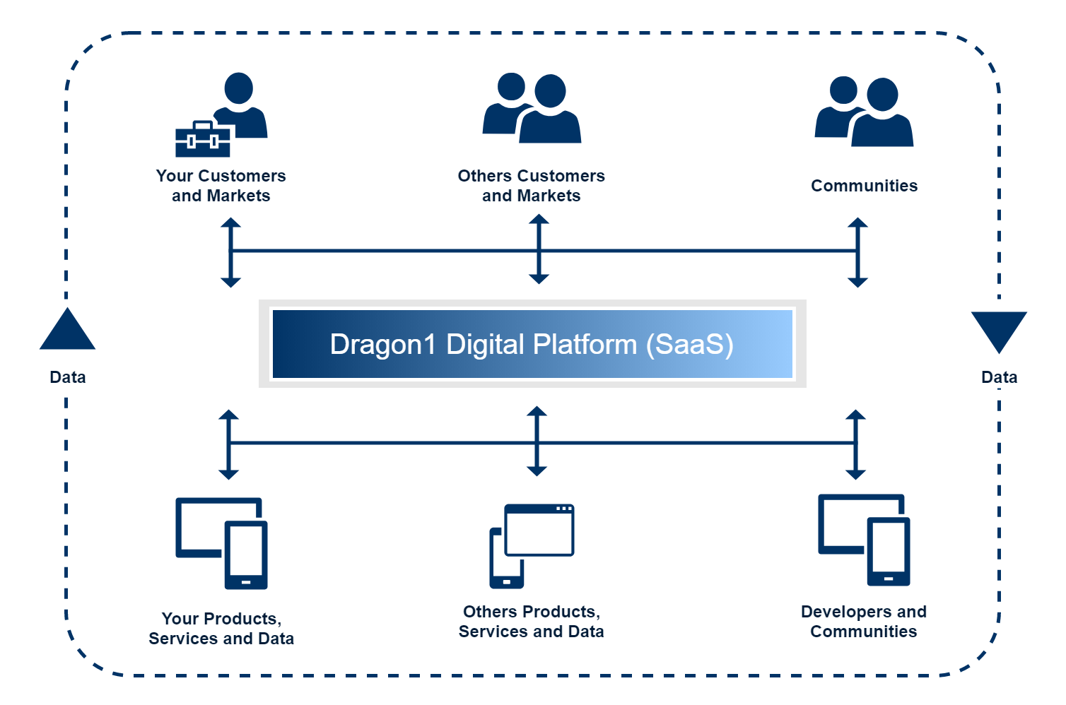 dragon1 digital platform for enterprise architecture