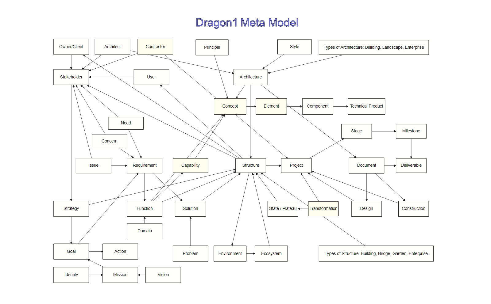 Dragon1 EA Meta Model