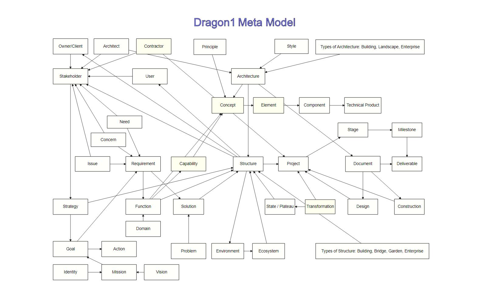 dragon1 meta model