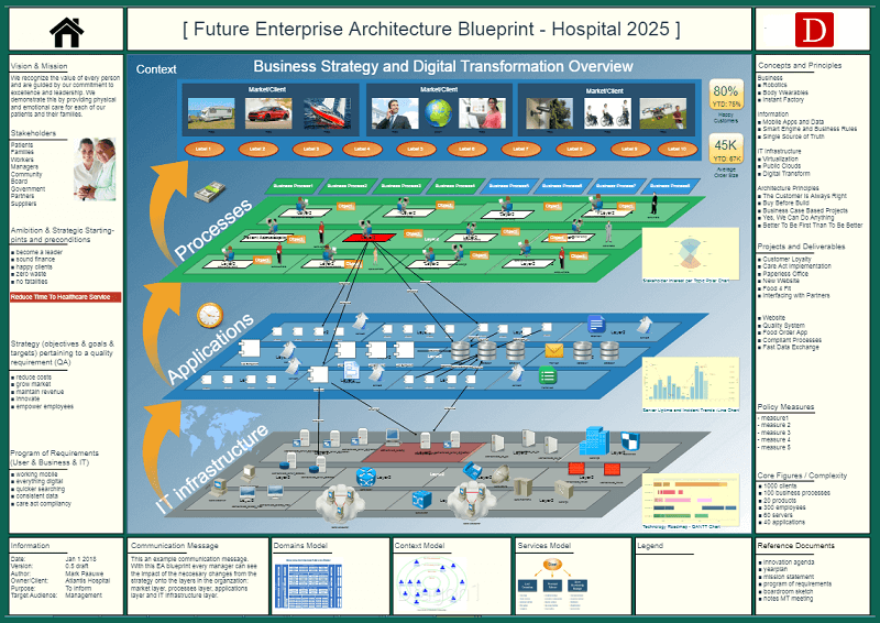 Enterprise architecture blueprint dragon1 the definition of an enterprise architecture blueprint is a diagram schema or visualization of the architecture at conceptual logical and physical level malvernweather Images