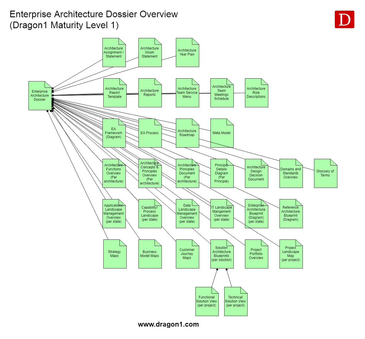 Enterprise Architecture Dossier Standard - Dragon1