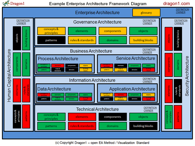 How to Create an Enterprise Architecture Framework Diagram - Dragon1