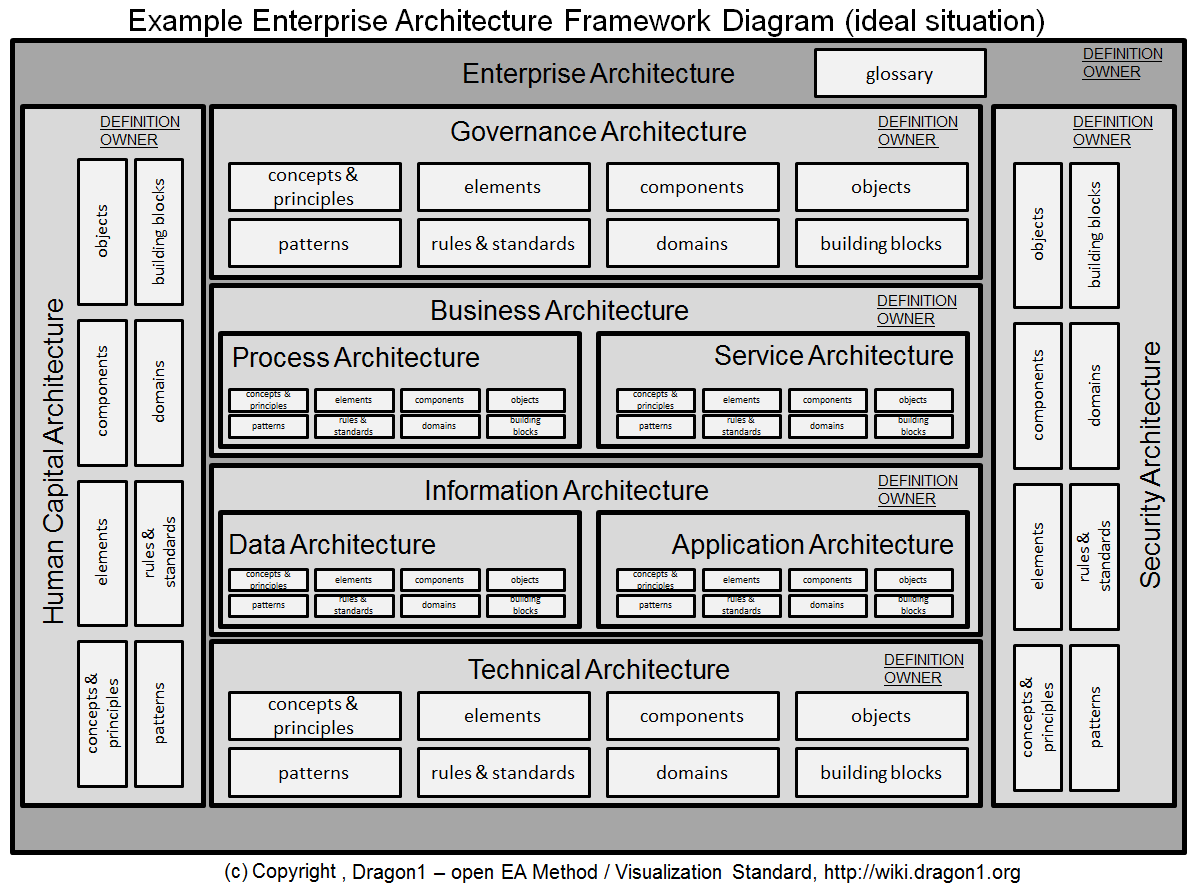 how to create an enterprise architecture framework diagram   dragon click to enlarge the example enterprise architecture framework   parts