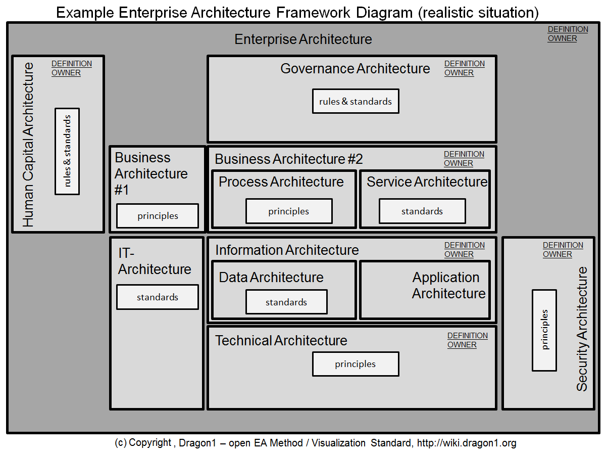 How To Create An Enterprise Architecture Framework Diagram Dragon1 Example Of Block Realistic