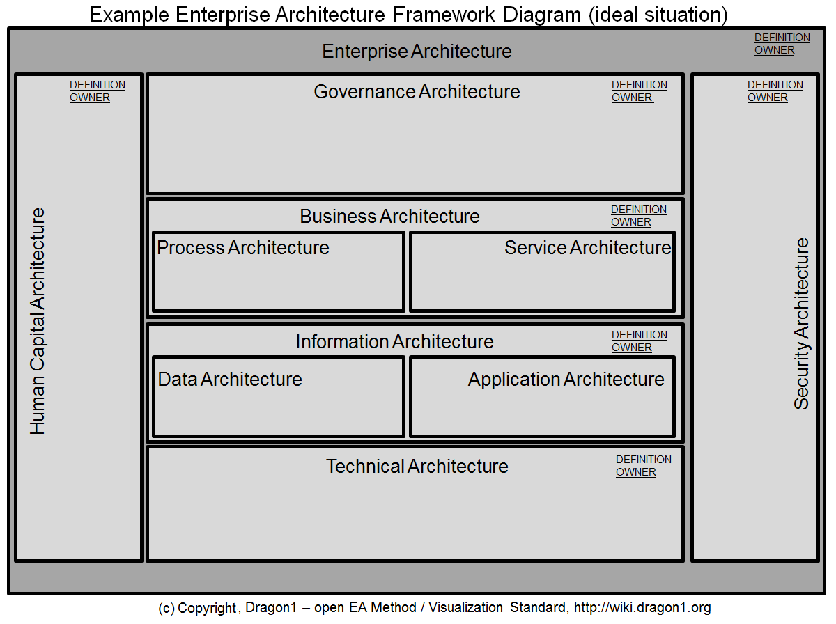 How To Create An Enterprise Architecture Framework Diagram Dragon1 Step 7 Block