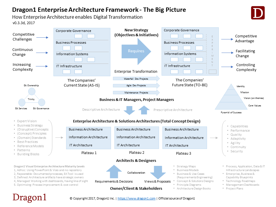 Dragon1 Enterprise Architecture Framework, The Big Picture