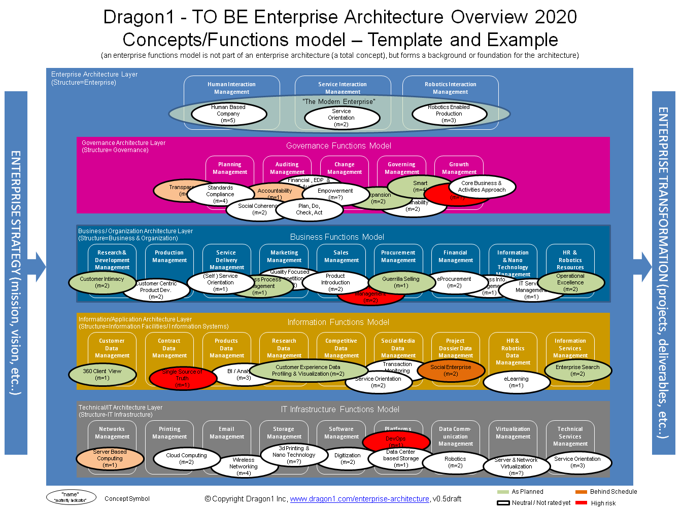 enterprise architecture overview