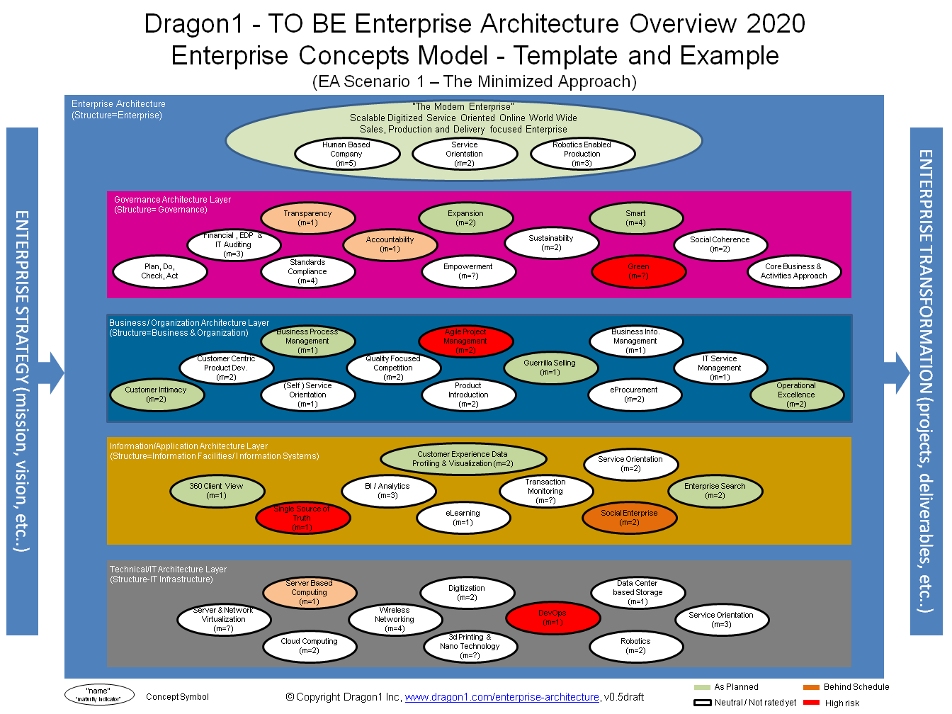 examples overview   dragon enterprise architecture  ea    dragon examples