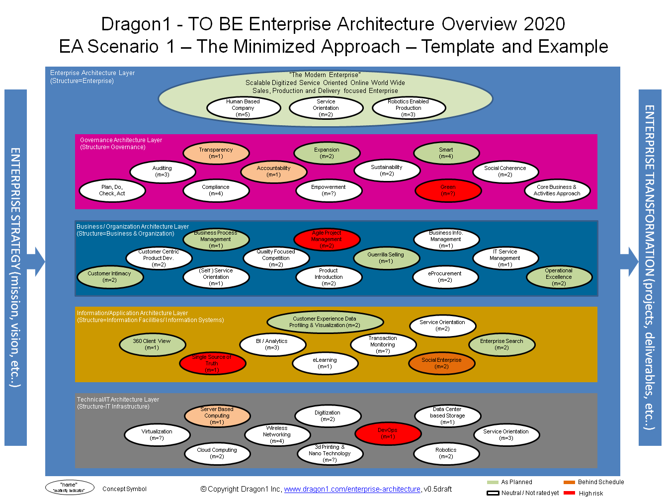 Enterprise architecture overview example and template dragon1 flashek Choice Image