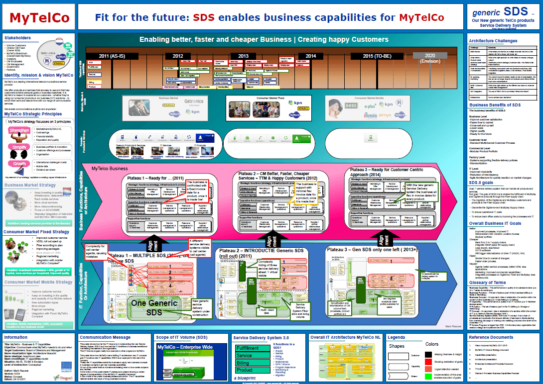 Enterprise Architecture Transformation Roadmap - Dragon1