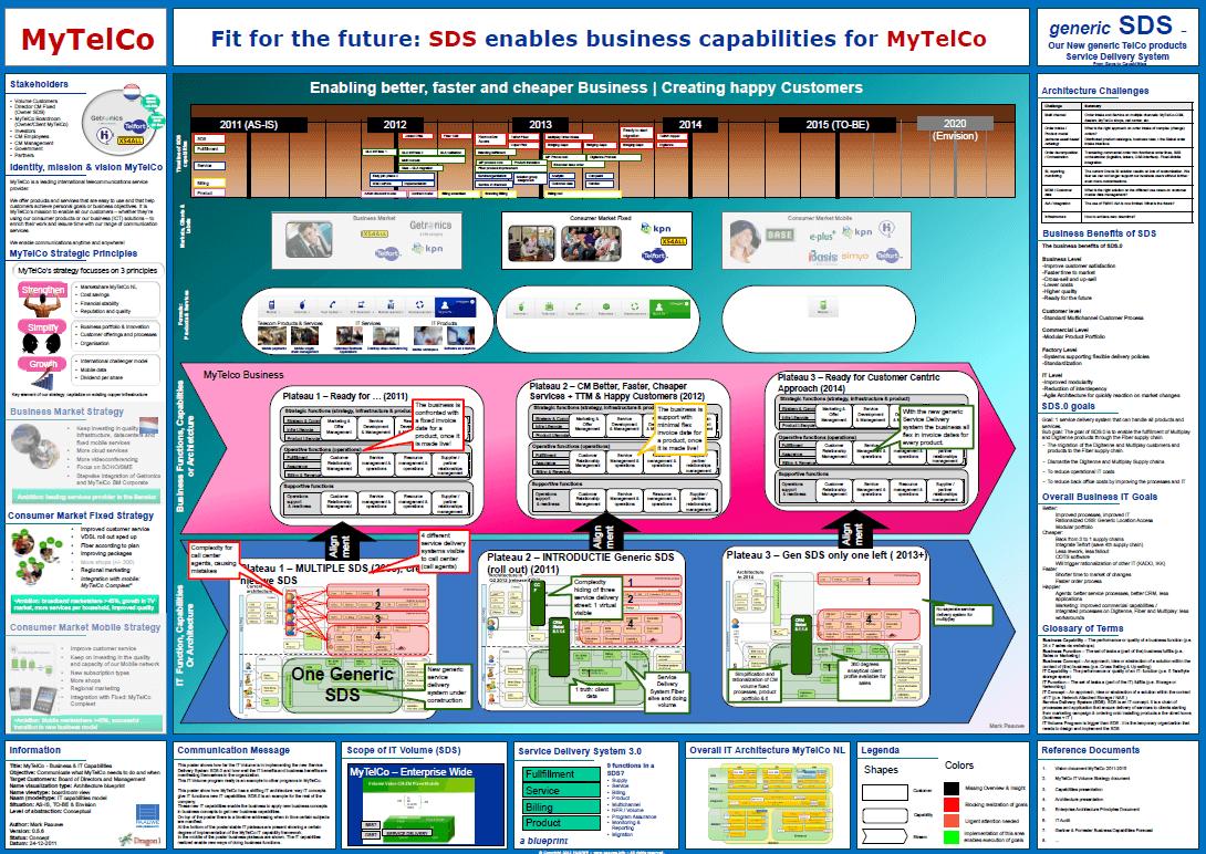 Enterprise Architecture Transformation Roadmap Dragon1