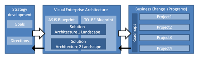 Enterprise Performance Framework Reference Model