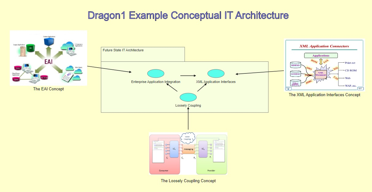 Dragon1 Example Conceptual IT Architecture