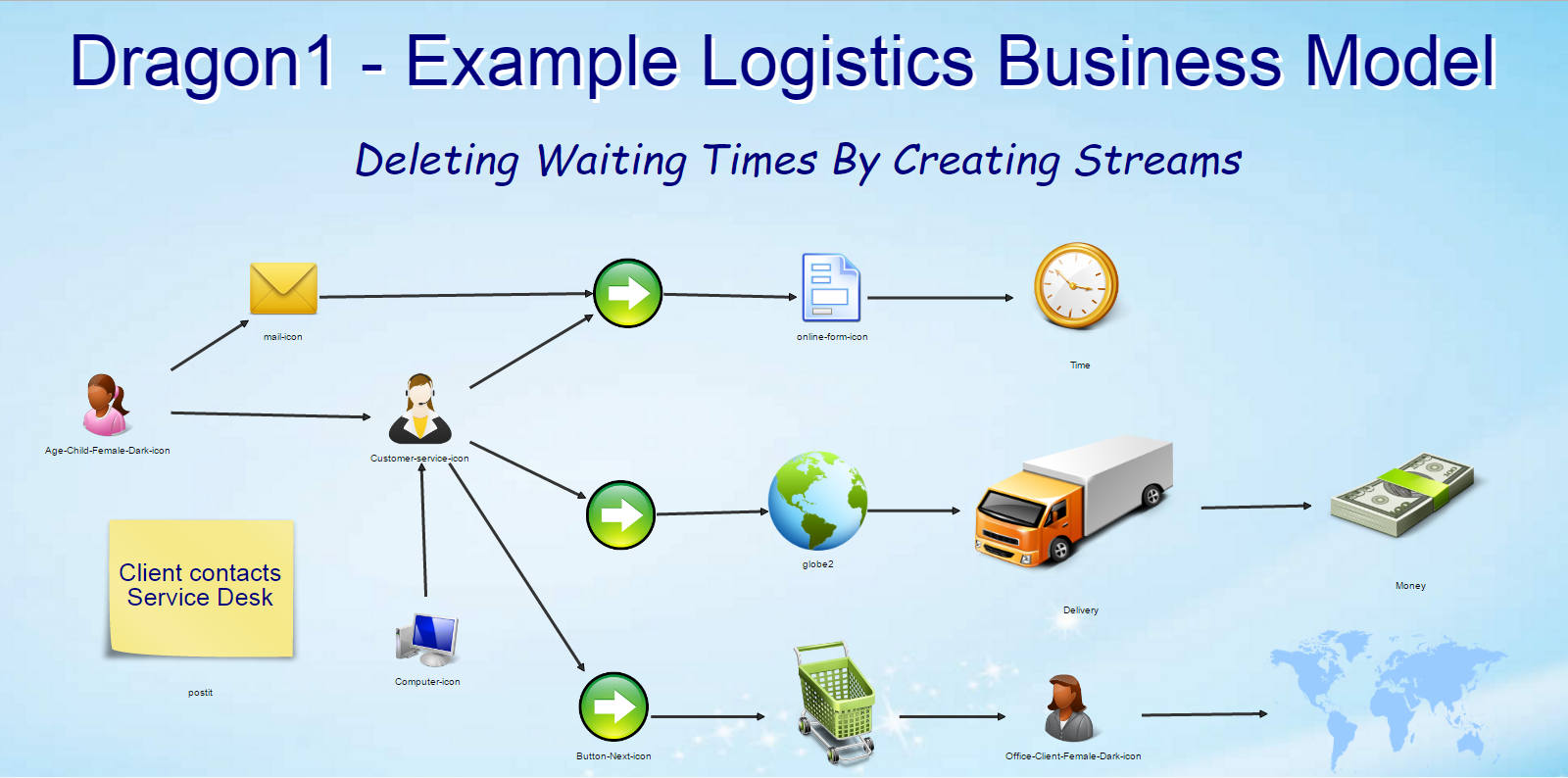 business modeling example logistics business model
