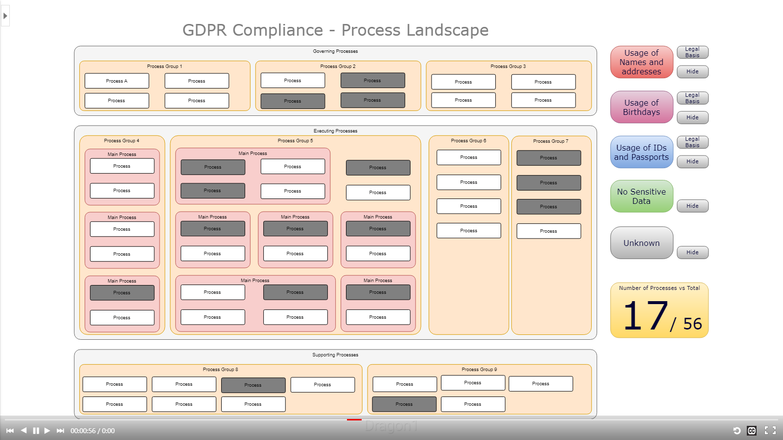 dragon1 gdpr process landscape