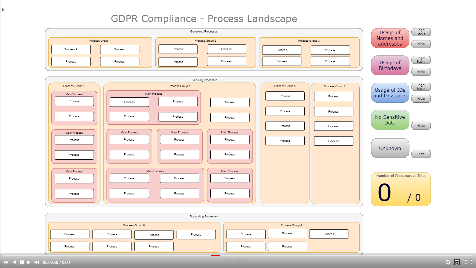 dragon1 gdpr process