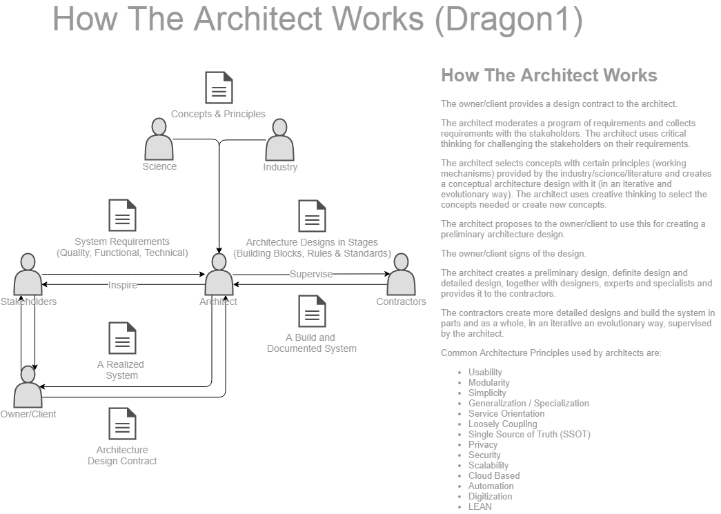 dragon1 how does the architect work
