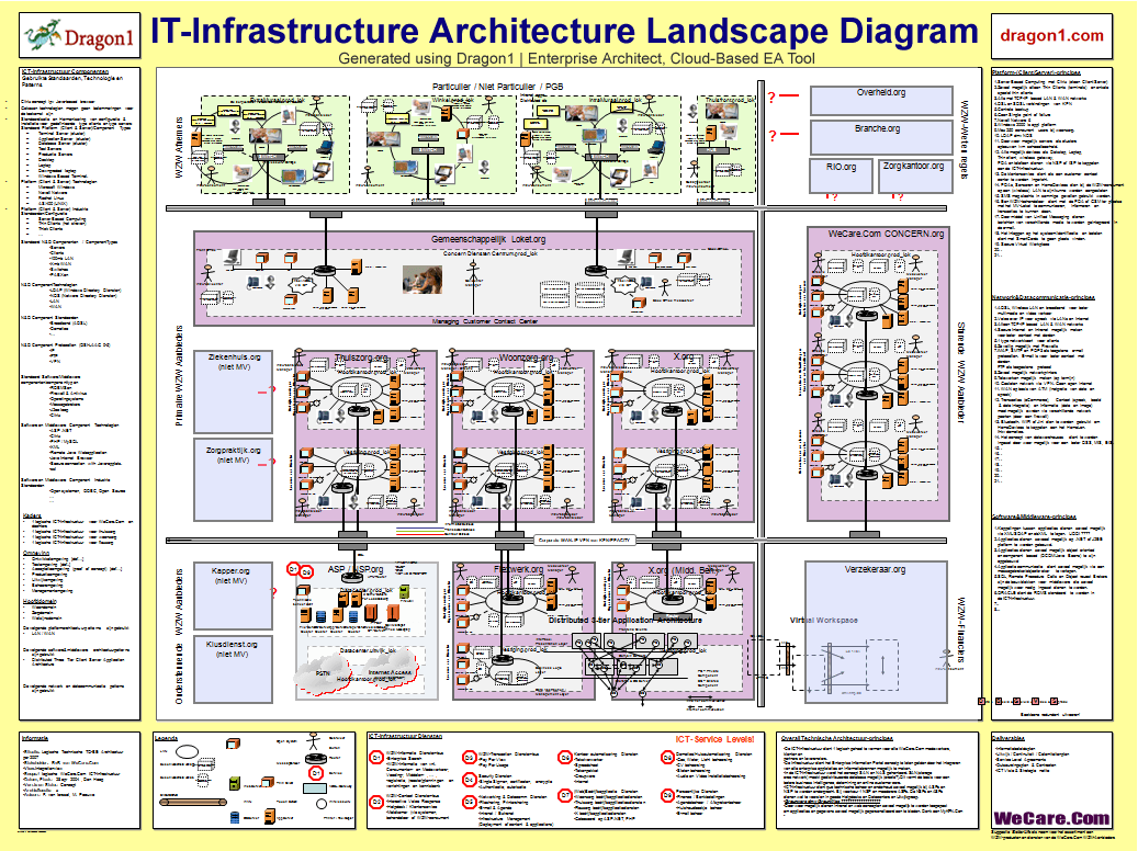 create an it infrastructure architecture blueprint