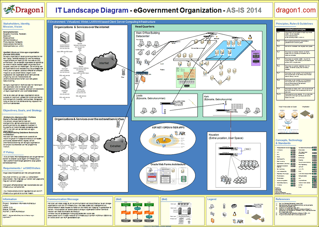 IT Landscape Diagram