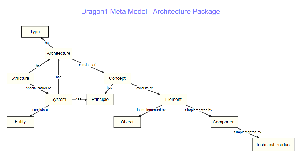 Dragon1 Meta Model Architecture Package