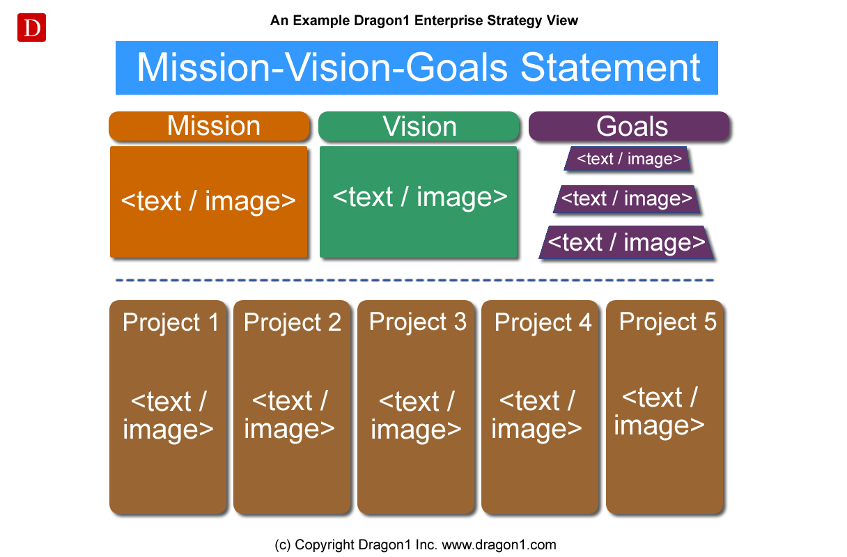 dragon1 mission vision goals statement