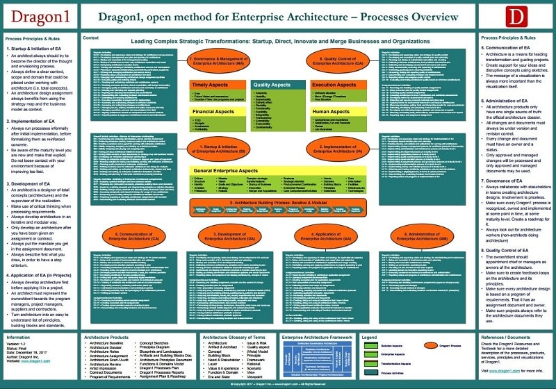 dragon1 open method processes overview