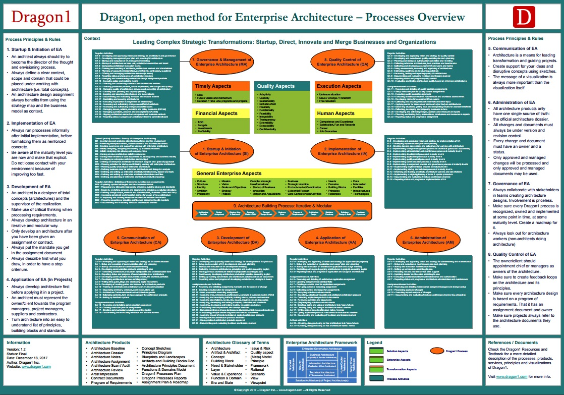 Processes Overview - Dragon1
