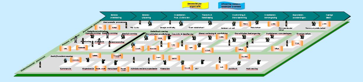 How To Create A Process Landscape Diagram