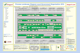 How to create a Process Landscape Diagram on Dragon1?
