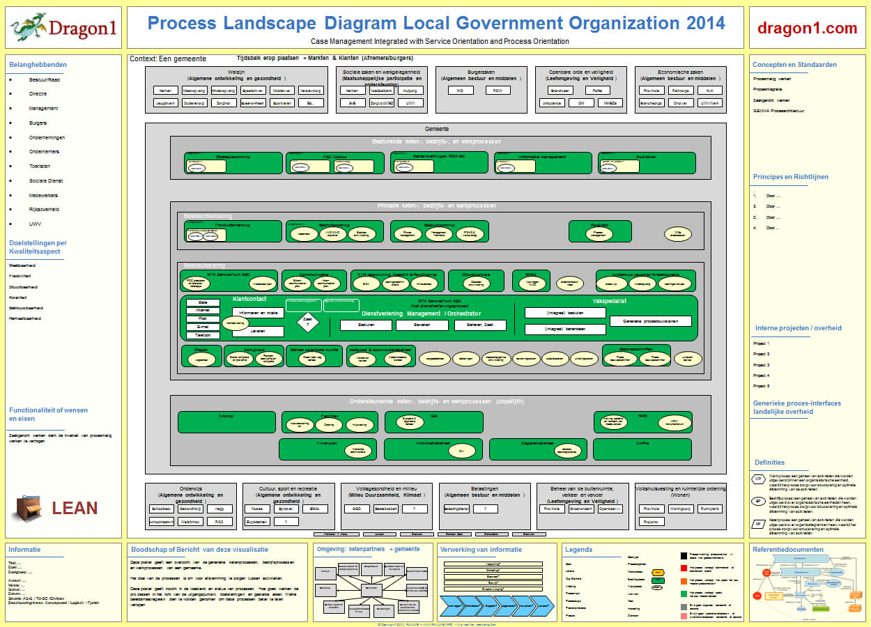 process landscape diagram