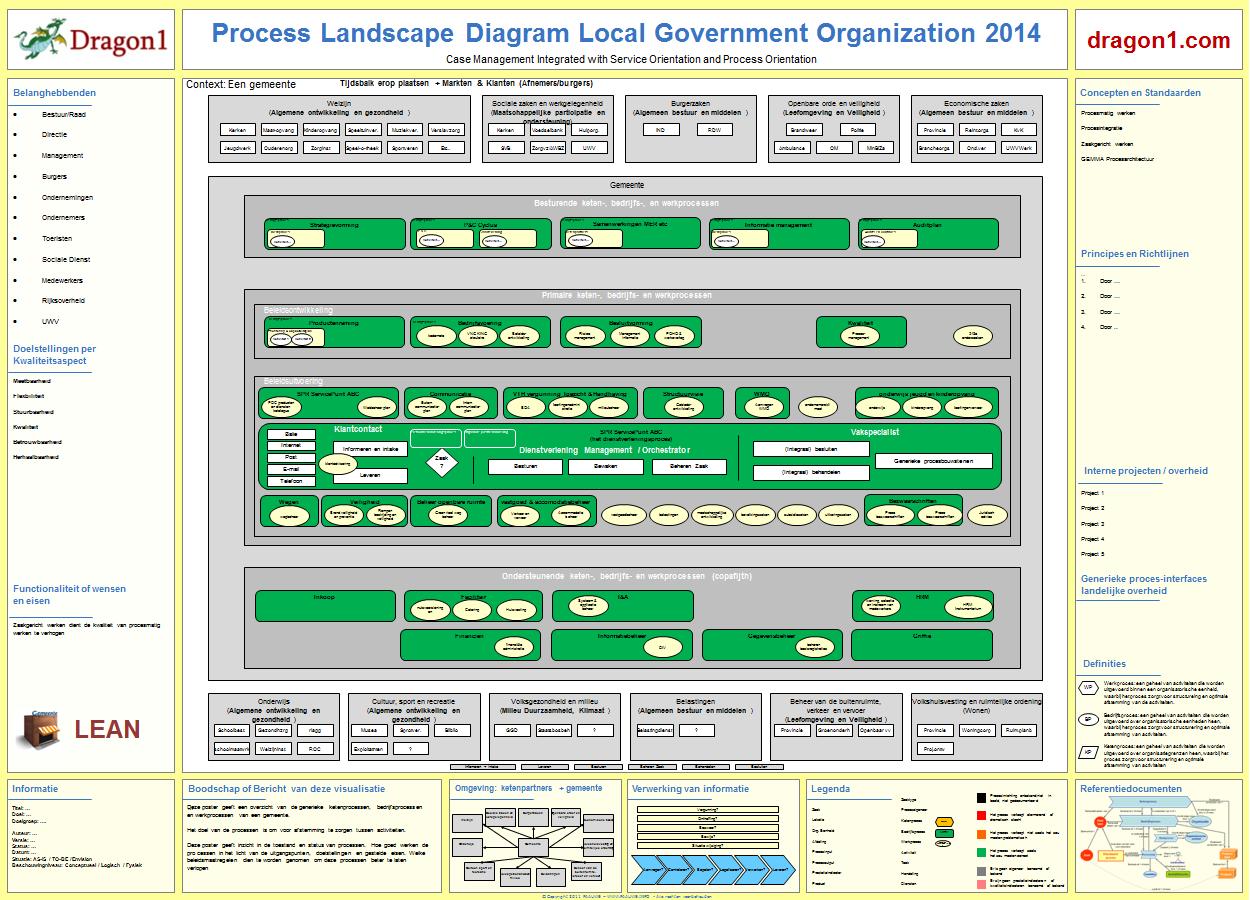 process mapping