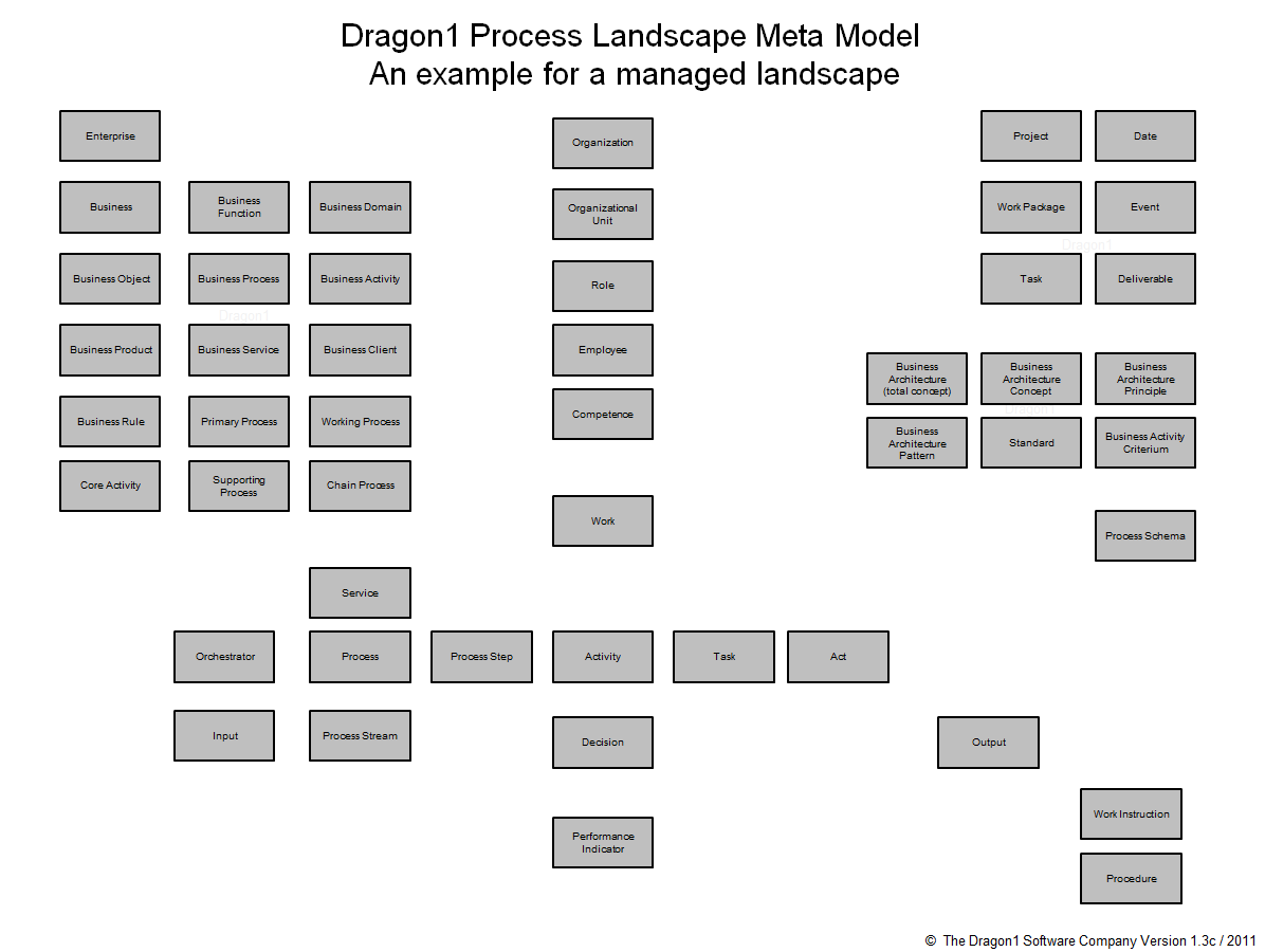 How to create a process landscape diagram dragon1 click to enlarge the dragon1 process meta model example pooptronica Gallery
