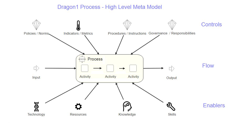 Dragon1 Process Meta Model Diagram