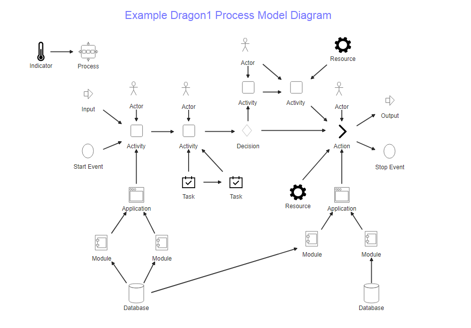 dragon1 process diagram
