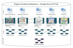 dragon1 repository, a single source of truth