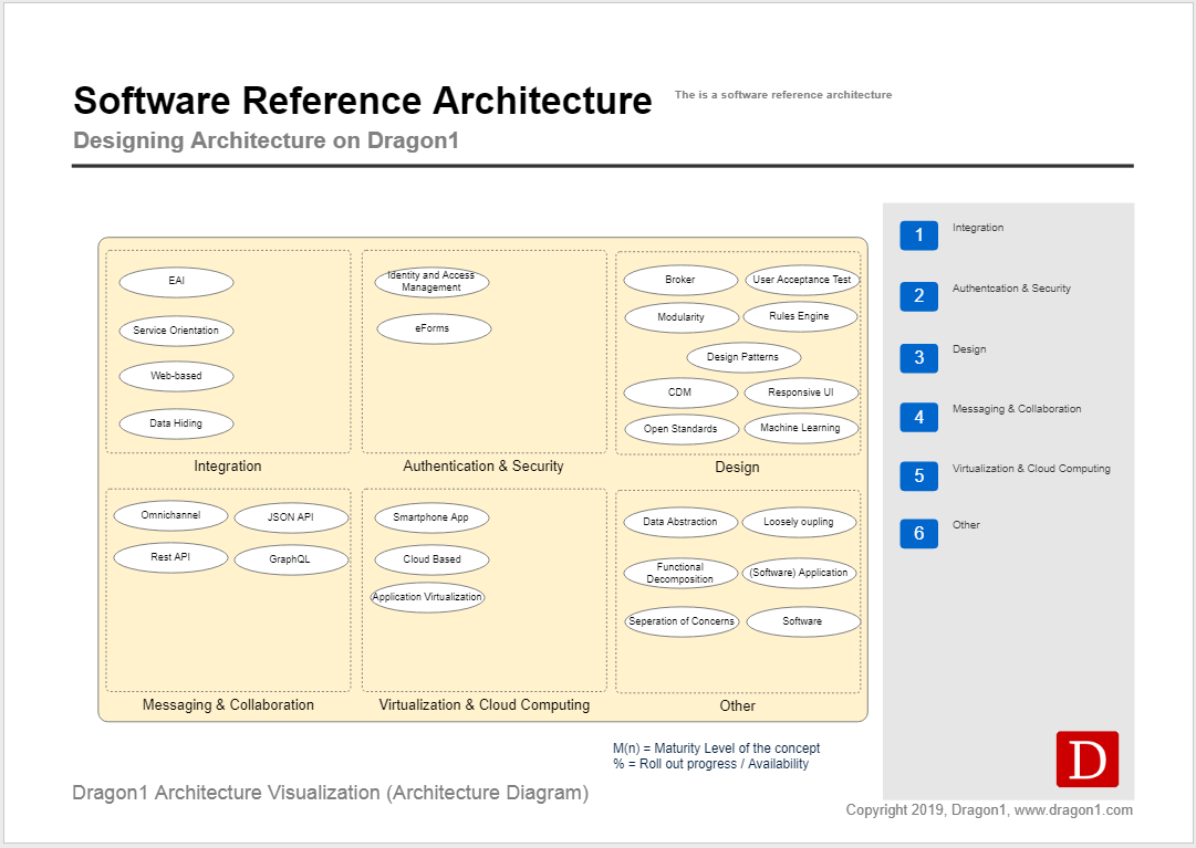 software reference architecture