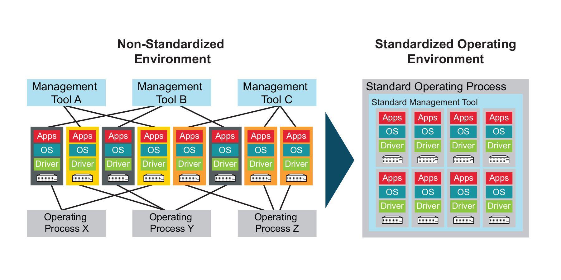 Technology Standardization Diagram