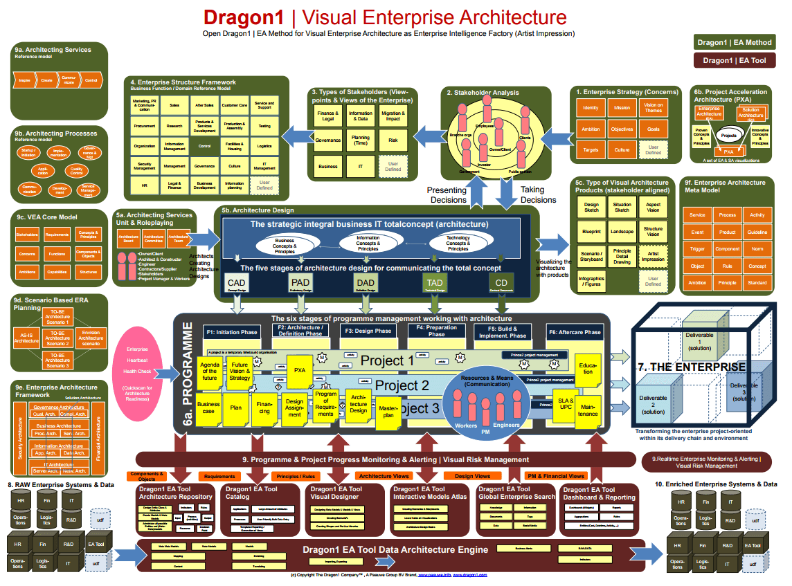 dragon1 visual enterprise architecture method