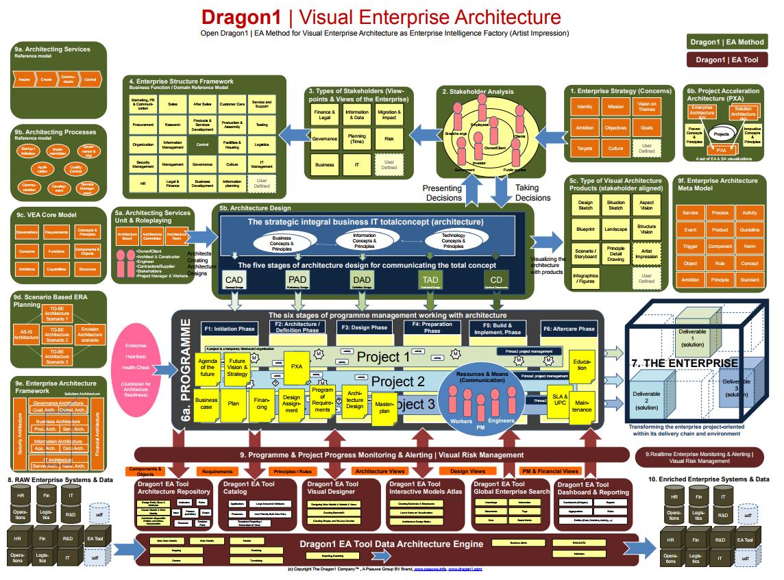 enterprise architectuur methode