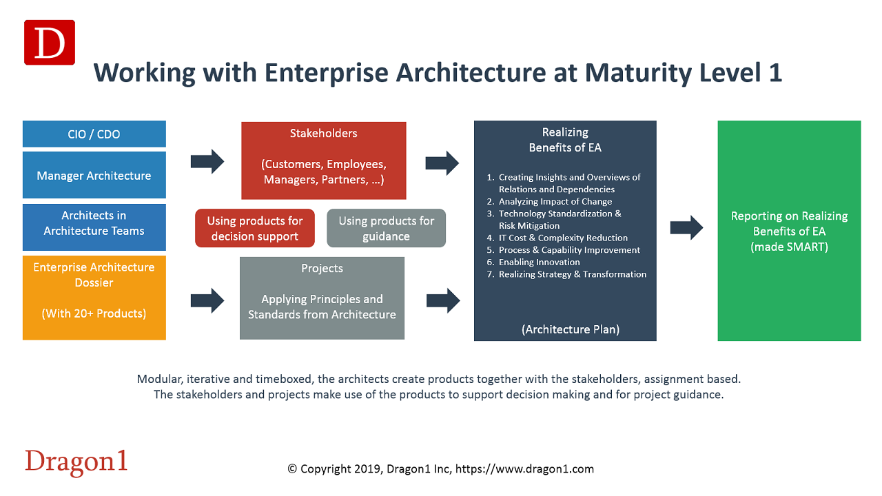 dragon1 working with enterprise architecture at maturity level 1