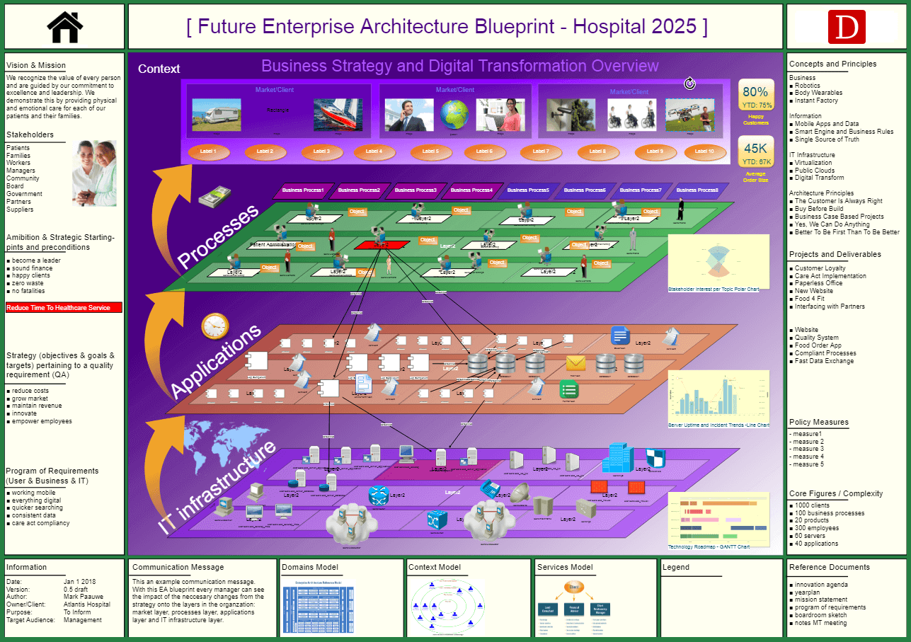 Enterprise architecture blueprint dragon1 the definition of an enterprise architecture blueprint is a diagram schema or visualization of the architecture at conceptual logical and physical level malvernweather Choice Image