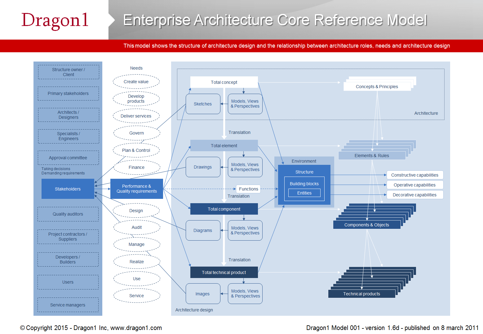Enterprise Architecture Core Reference Model