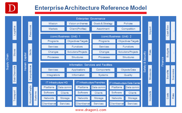 Superieur Enterprise Architecture Dragon1 Reference Model